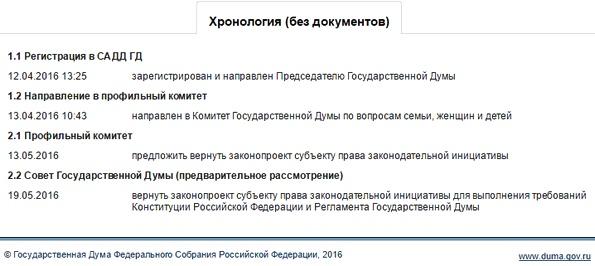 Принят ли закон о ежегодной выплате 50 тысяч рублей из материнского капитала?