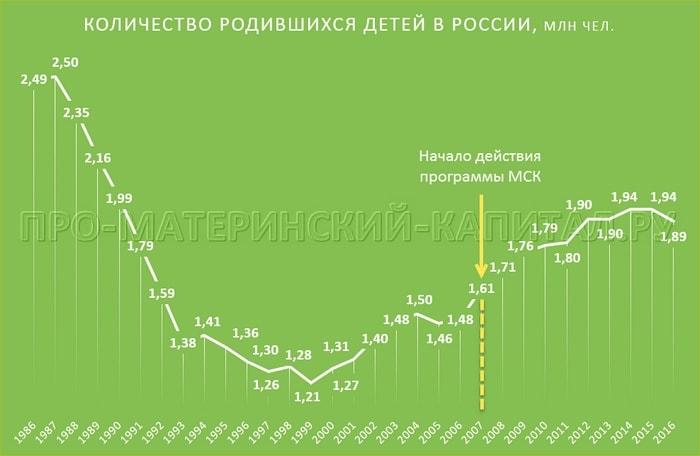 Количество родившихся в России по годам